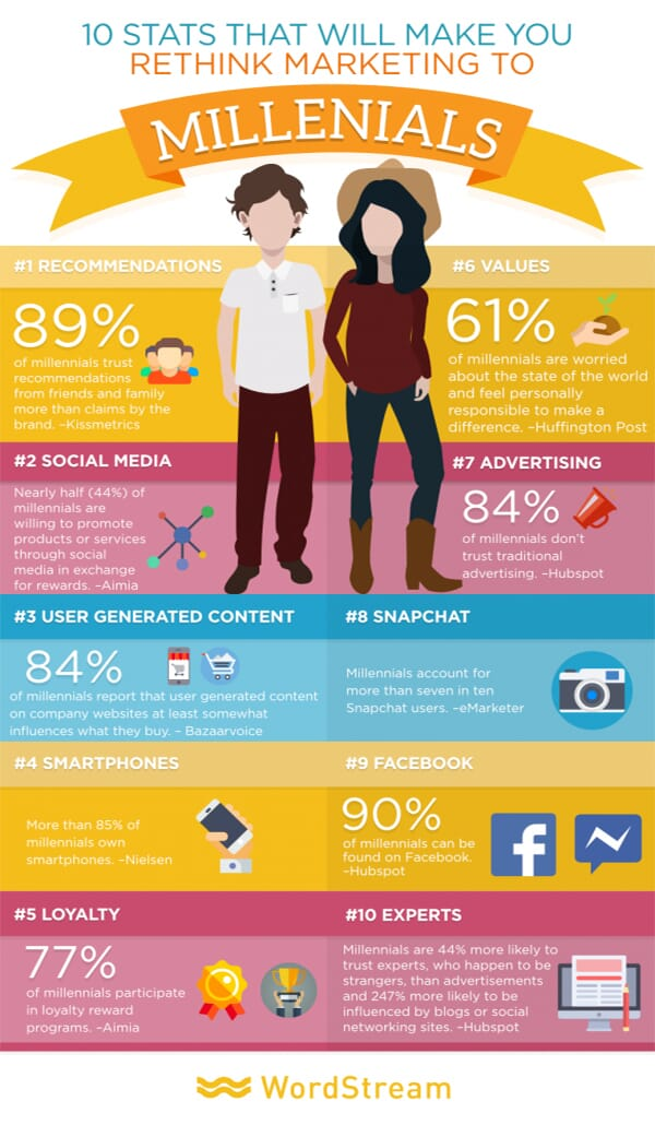 10 Millennial Statistics provided by Wordstream