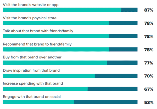 Customer journey from social media